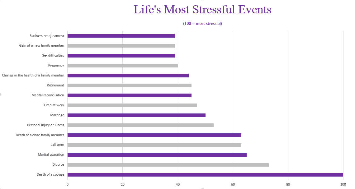Chart showing life's most stressful events.